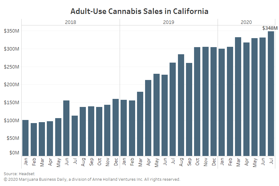 Predicted California marijuana business failures haven't happened, and COVID played a role